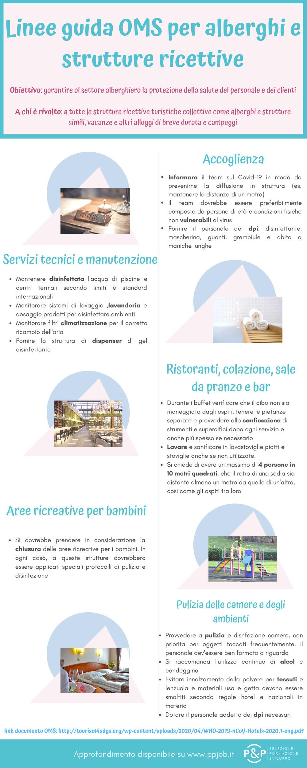 Infografica - Linee guida OMS per alberghi e strutture ricettive