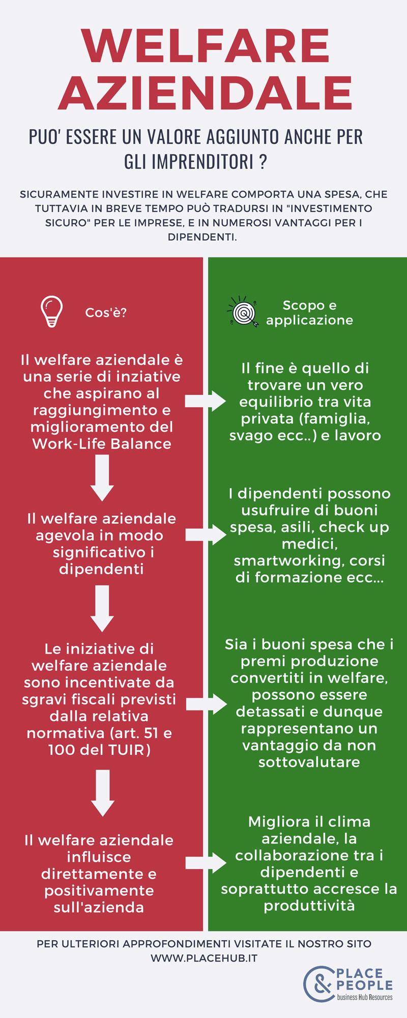 Infografica - Welfare aziendale