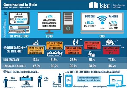 Il digitale come elemento di inclusione generazionale