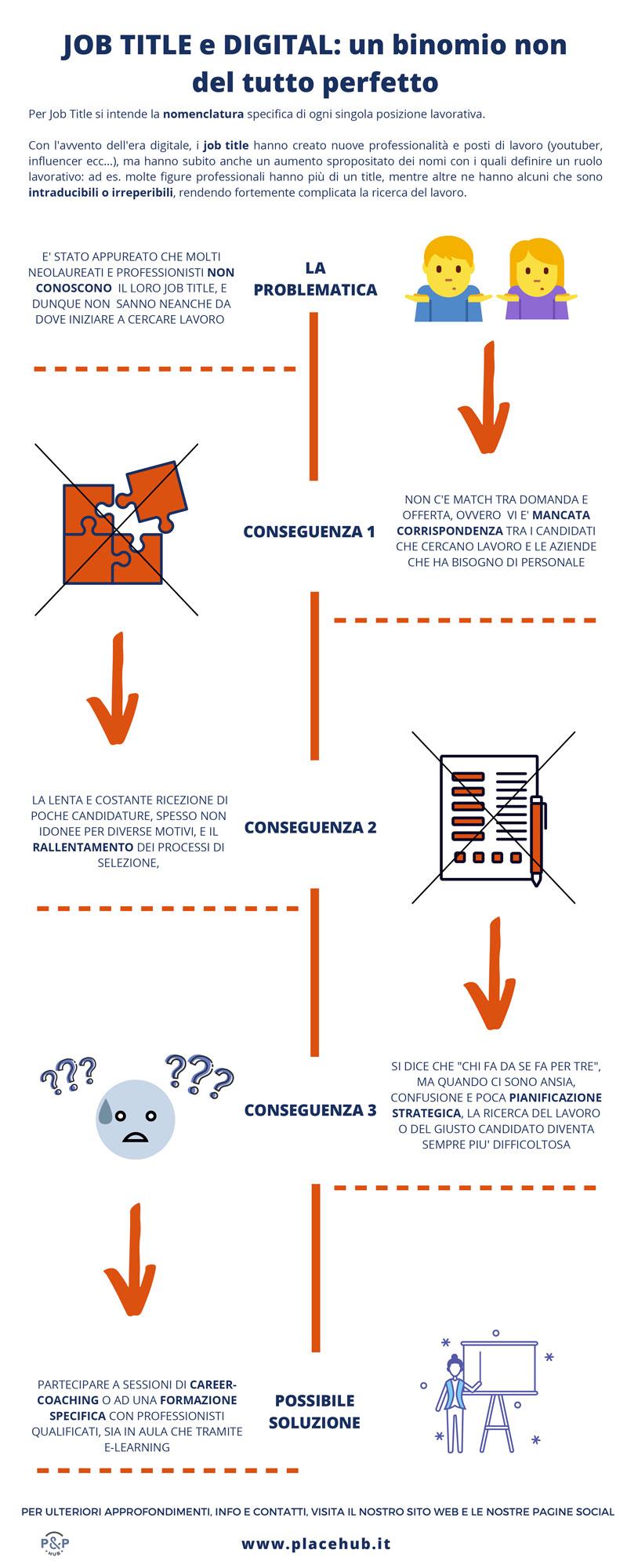 Infografica - JOB TITLE e DIGITAL: un binomio non del tutto perfetto